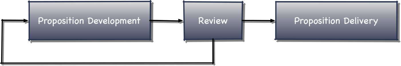 review before you do
